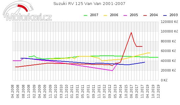 Suzuki RV 125 Van Van 2001-2007