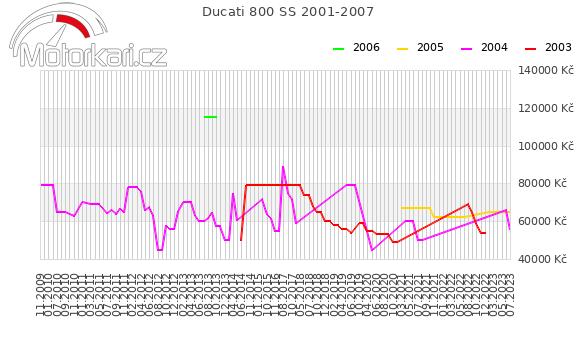 Ducati 800 SS 2001-2007