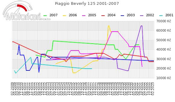 Piaggio Beverly 125 2001-2007