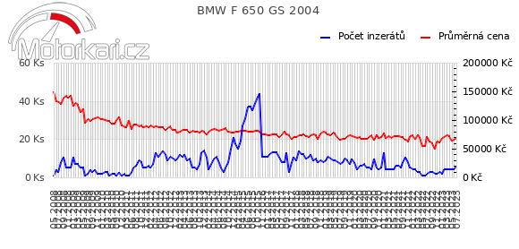 BMW F 650 GS 2004