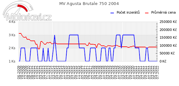 MV Agusta Brutale 750 2004
