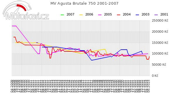 MV Agusta Brutale 750 2001-2007