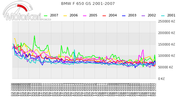 BMW F 650 GS 2001-2007