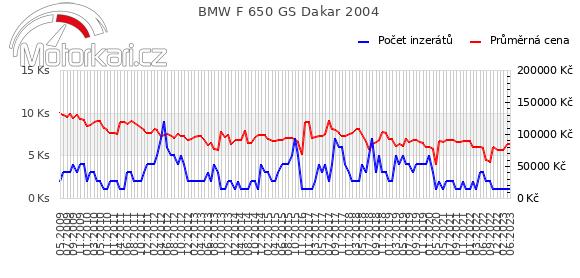 BMW F 650 GS Dakar 2004