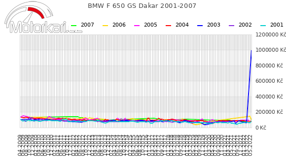 BMW F 650 GS Dakar 2001-2007