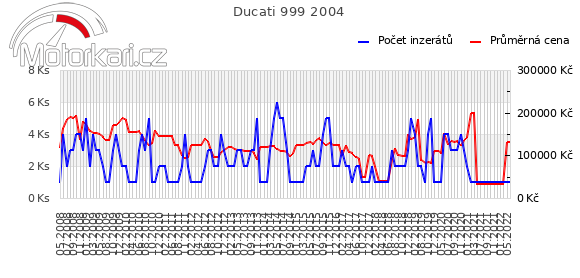 Ducati 999 2004