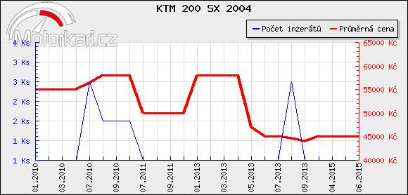 KTM 200 SX 2004