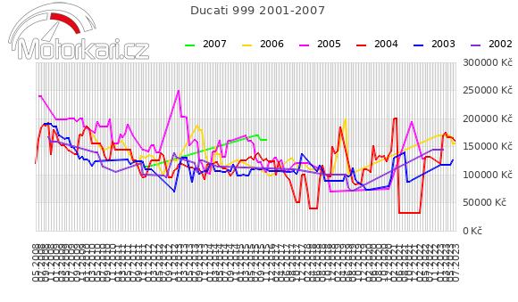 Ducati 999 2001-2007