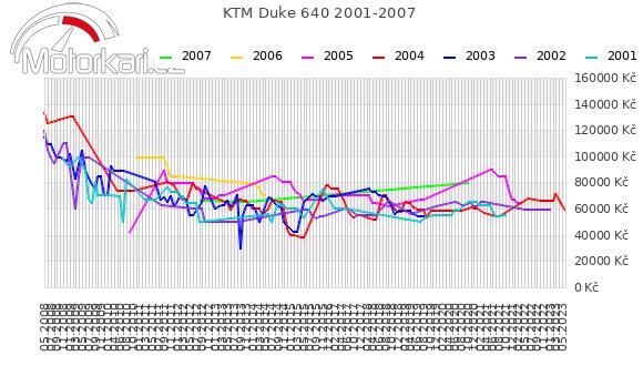 KTM Duke 640 2001-2007