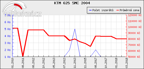 KTM 625 SMC 2004