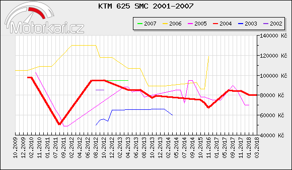 KTM 625 SMC 2001-2007