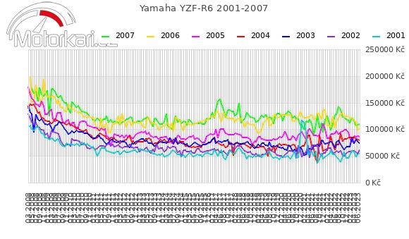 Yamaha YZF-R6 2001-2007