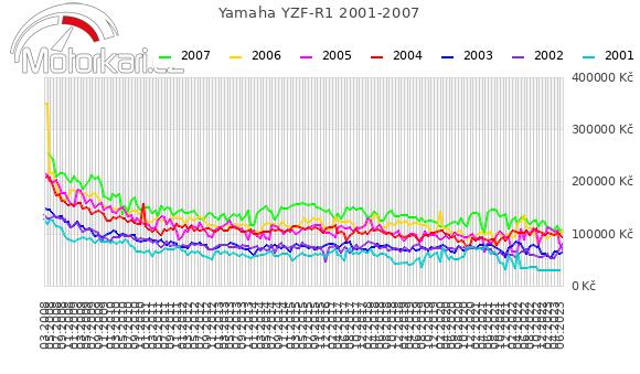 Yamaha YZF-R1 2001-2007