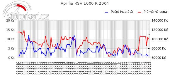 Aprilia RSV 1000 R 2004