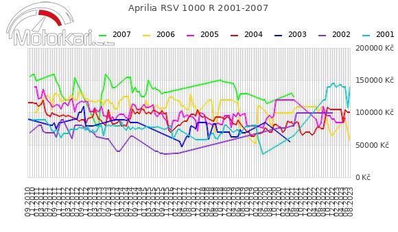 Aprilia RSV 1000 R 2001-2007