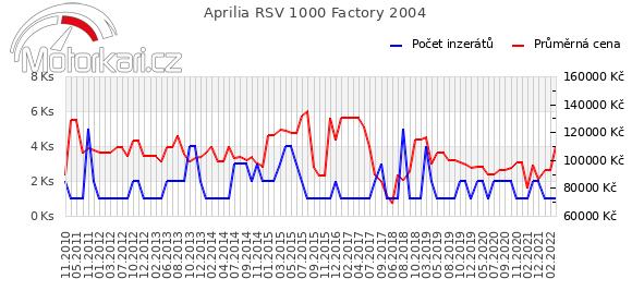 Aprilia RSV 1000 Factory 2004