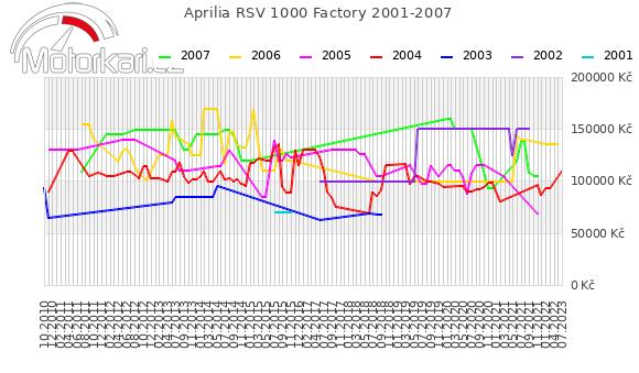 Aprilia RSV 1000 Factory 2001-2007