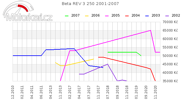 Beta REV 3 250 2001-2007