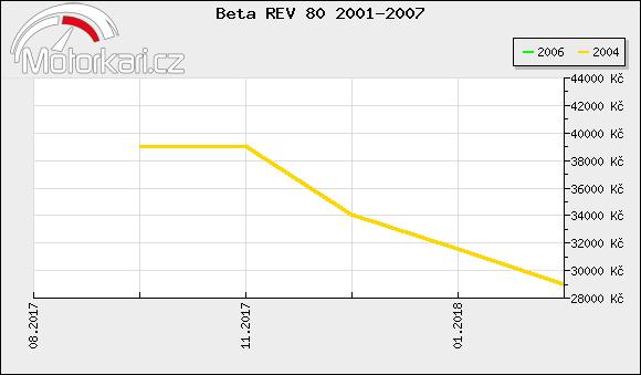 Beta REV 80 2001-2007