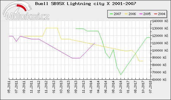 Buell SB9SX Lightning city X 2001-2007