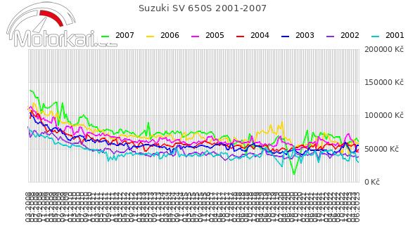 Suzuki SV 650S 2001-2007