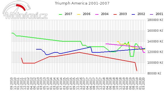Triumph America 2001-2007