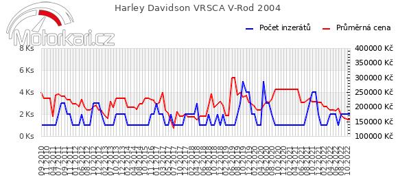 Harley Davidson VRSCA V-Rod 2004
