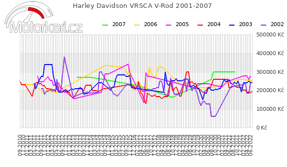 Harley Davidson VRSCA V-Rod 2001-2007