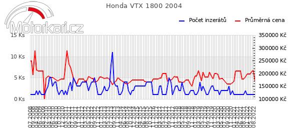 Honda VTX 1800 2004