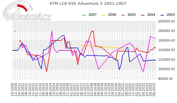 KTM LC8 950 Adventure S 2001-2007