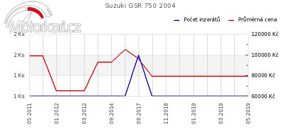 Suzuki GSR 750 2004