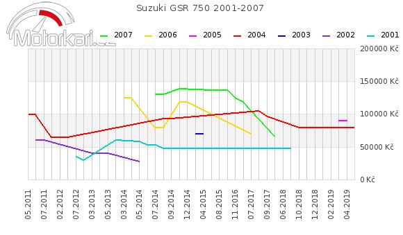 Suzuki GSR 750 2001-2007