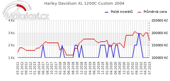 Harley Davidson XL 1200C Custom 2004
