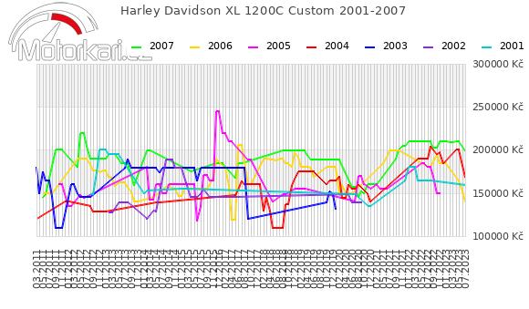Harley Davidson XL 1200C Custom 2001-2007