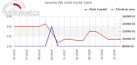 Yamaha FJR 1300 AS 2004
