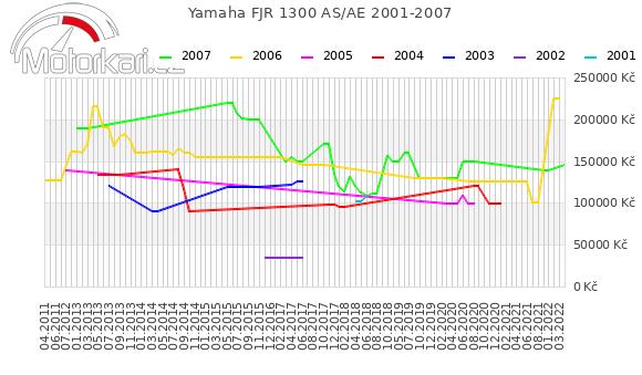 Yamaha FJR 1300 AS 2001-2007