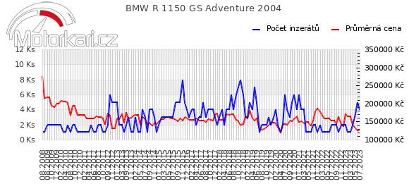 BMW R 1150 GS Adventure 2004