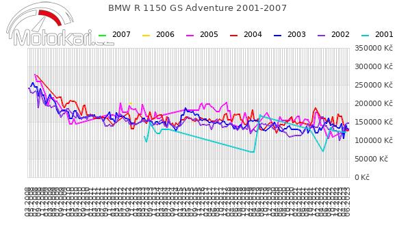 BMW R 1150 GS Adventure 2001-2007