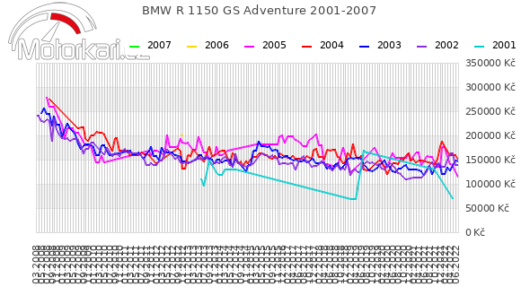 BMW R 1150 GS Adventure 2001-2007