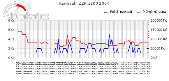 Kawasaki ZZR 1200 2004