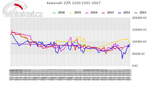 Kawasaki ZZR 1200 2001-2007