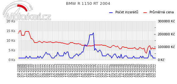 BMW R 1150 RT 2004