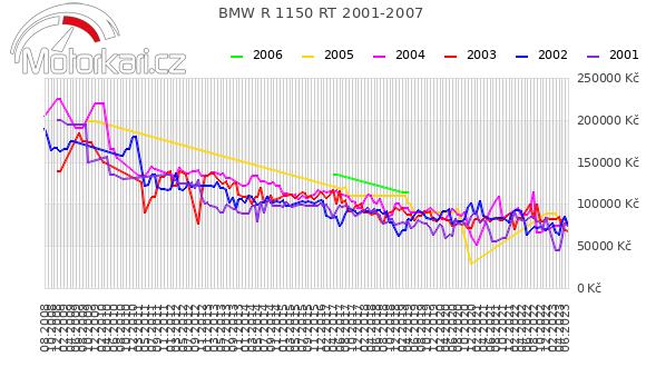 BMW R 1150 RT 2001-2007