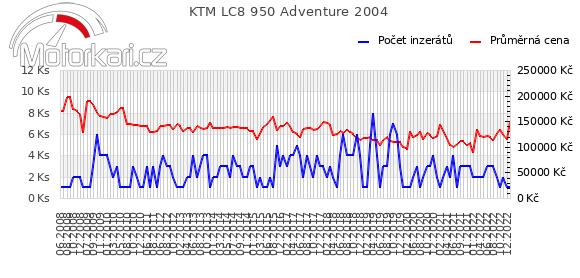 KTM LC8 950 Adventure 2004
