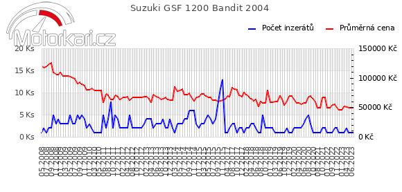 Suzuki GSF 1200 Bandit 2004