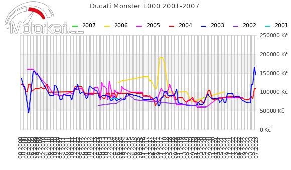 Ducati Monster 1000 2001-2007