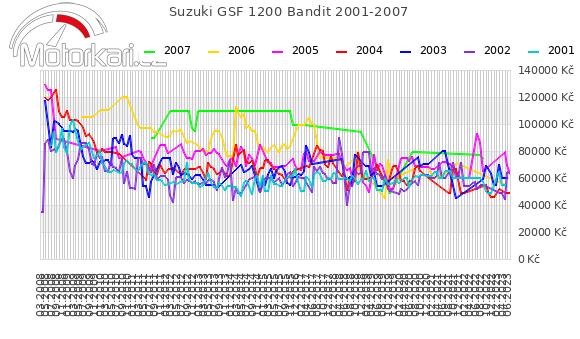 Suzuki GSF 1200 Bandit 2001-2007