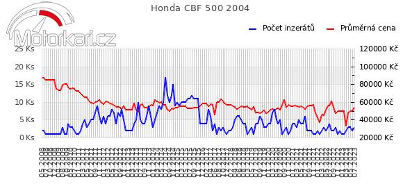 Honda CBF 500 2004
