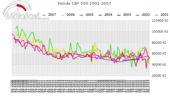 Honda CBF 500 2001-2007