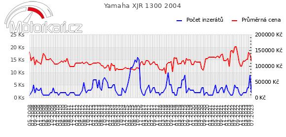 Yamaha XJR 1300 2004